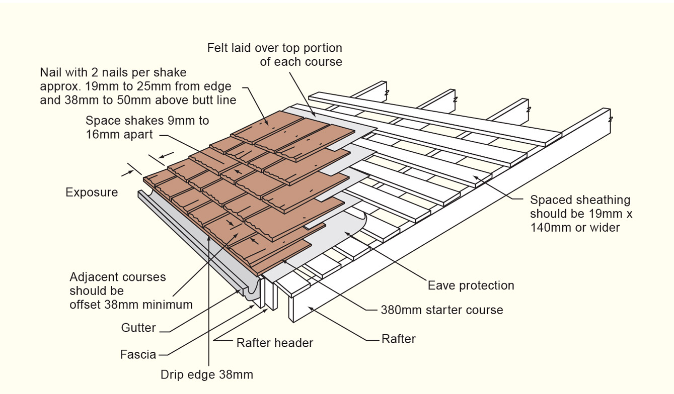diagram explaining the structure of a cedar shake roof